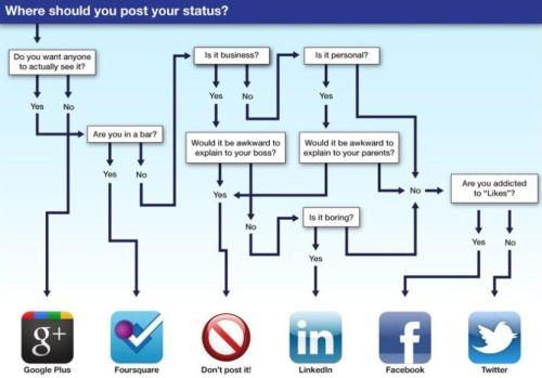 Where should I post my status?